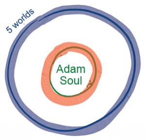 L'umano è la parte interiore del sistema di mondi– 2
