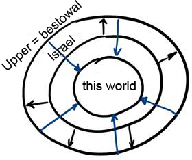 Il compito di tutti è quello di essere integrati in un cerchio