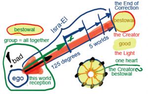Incontrare il Creatore sui gradini della scala