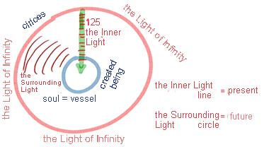 Un pinto che si espande attraverso il lievito della luce-2