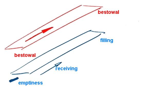 Il percorso verso la dazione-1